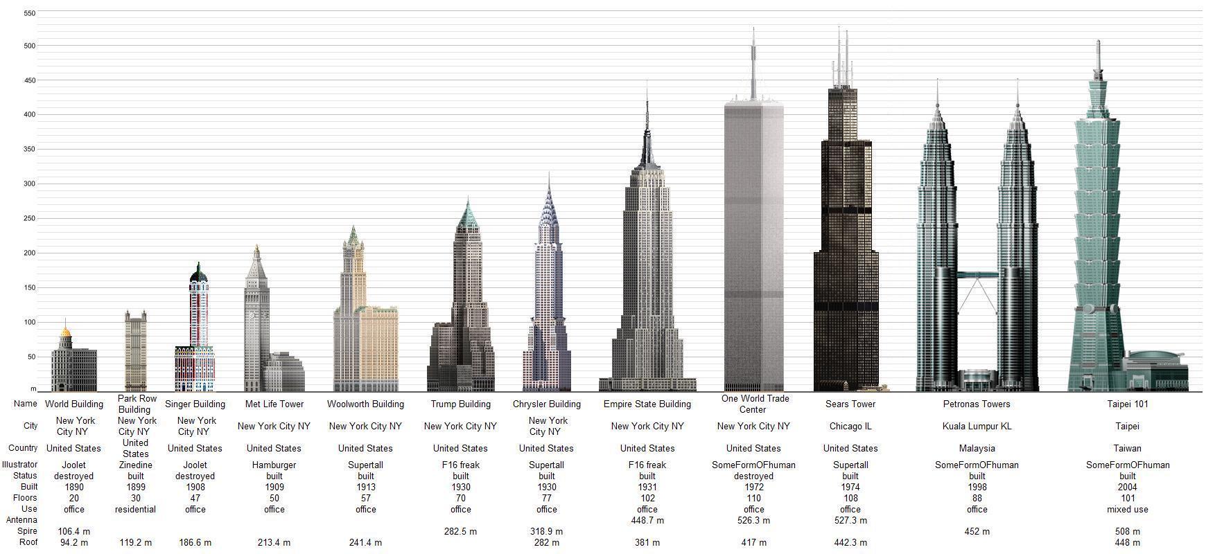 webquest rascacielos y los edificios ms altos del mundo